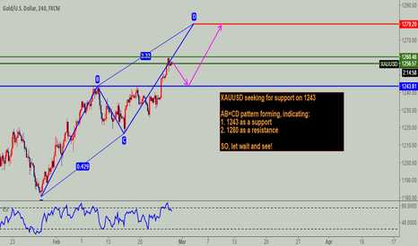 XAUUSD: XAUUSD seeking for support on 1243