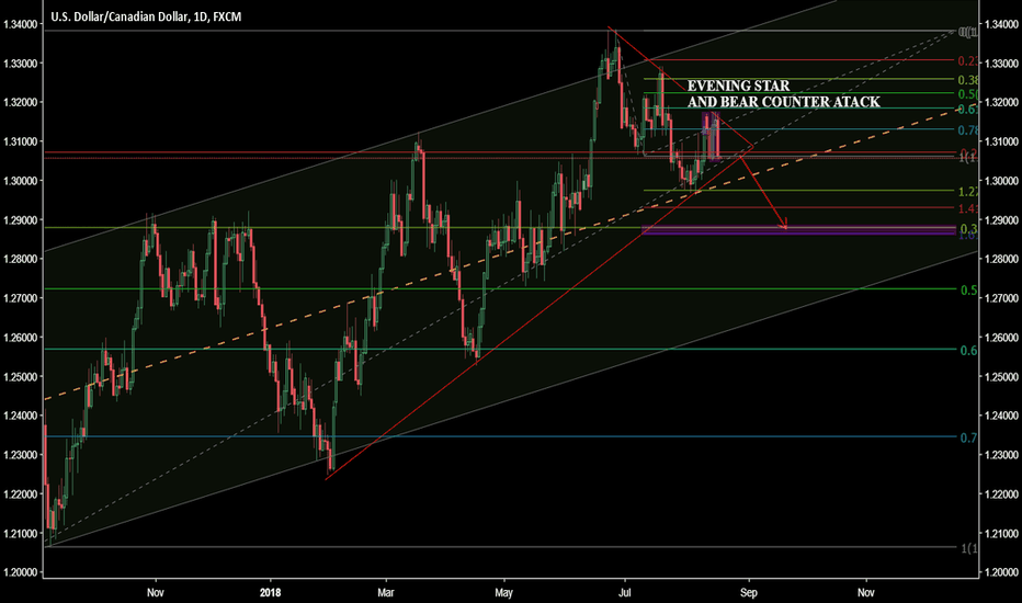 USDCAD: Sell the breakout