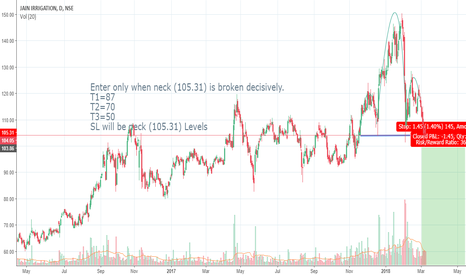 JISLJALEQS: Jain Irrigation Short