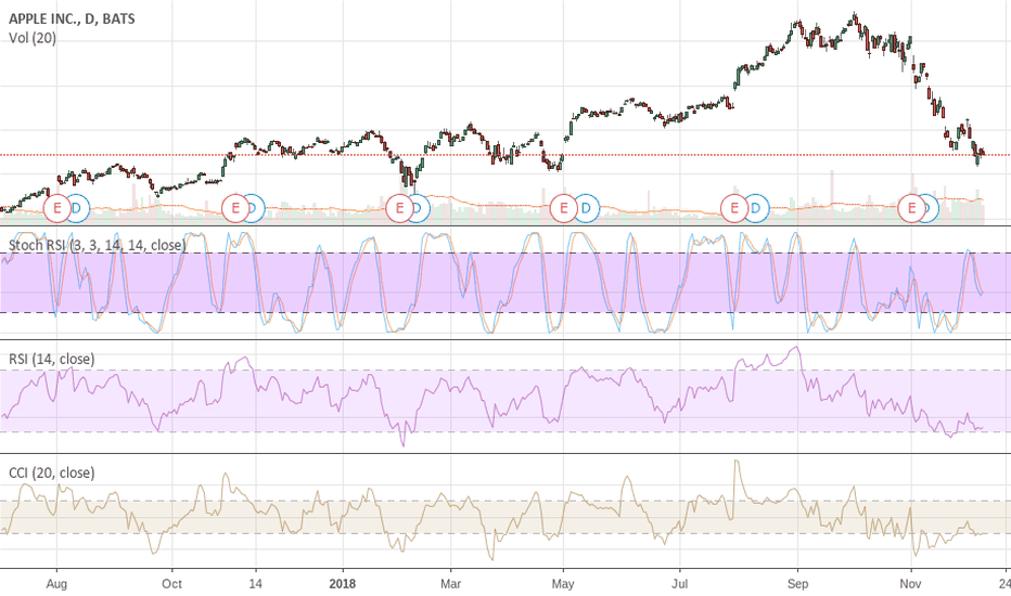 AAPL: AAPL Looking For A Drop To a MINIMUM Of $118 In Time