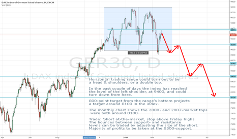 GER30: DAX - trading a possible topping pattern