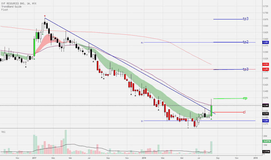 7082: SYF-Breaout down trendline?