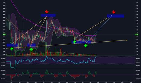 XTR: 4p Target short term - Creeping above 200ma