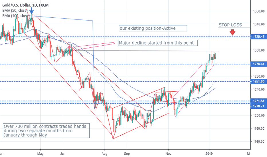 XAUUSD: When Everyone Else Is Bullish, Should You Be?