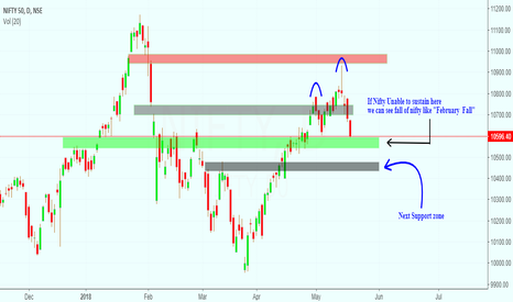 NIFTY: nifty fall or nifty high