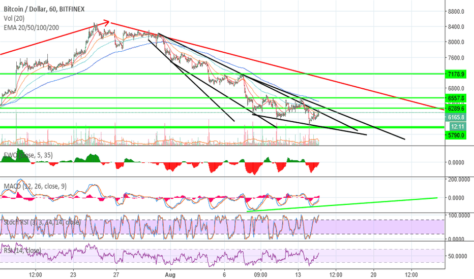 BTCUSD: Bitcoin another reversal possibility!