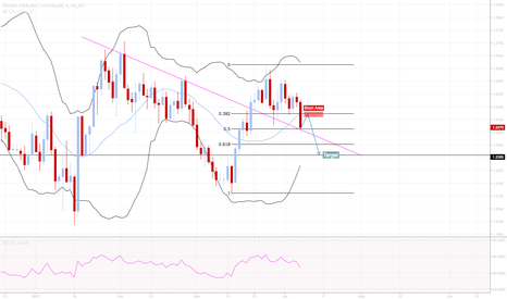 GBPUSD: More chance for shorting on £