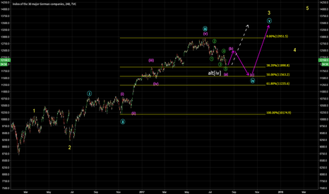 DAX: possible wave count