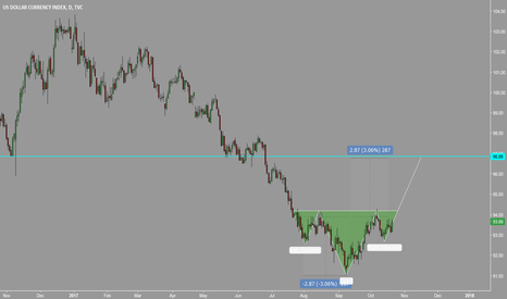 DXY: DXY H&S and GOLD and SILVER correlation