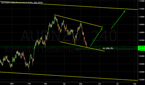 AUDNZD: Correction ending?