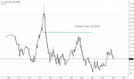 DXY: 3 Month View of USDX
