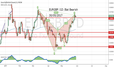 EURGBP: EURGBP /1D /Bat Bearish  30/05/2017