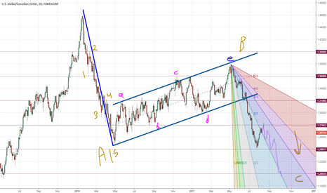 USDCAD: is this a Canadian flag ..?