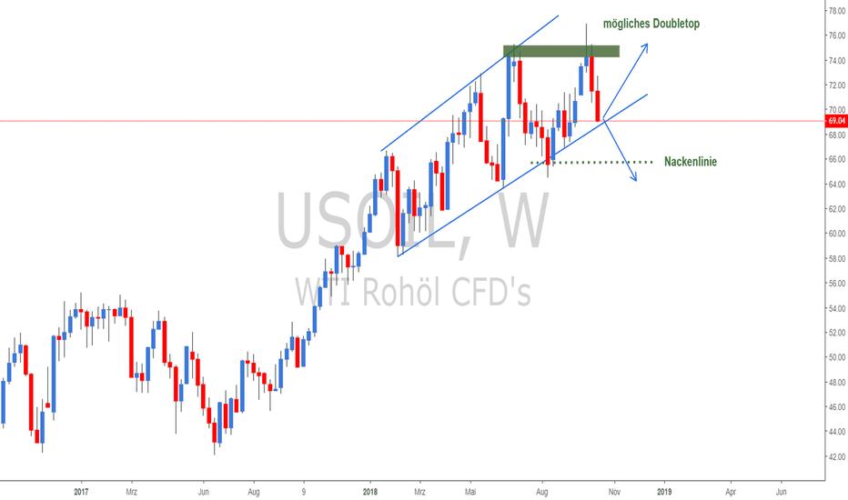 USOIL: Ist der Aufwärtstrend im Öl vorbei? Doubletop als Trendumkehr