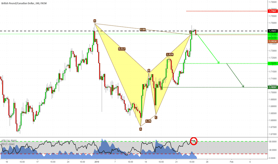 GBPCAD: Bat pattern - SHORT