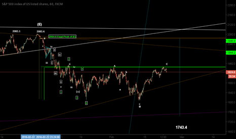 SPX500: 1743.4 Initial Downside Target for S&P 500