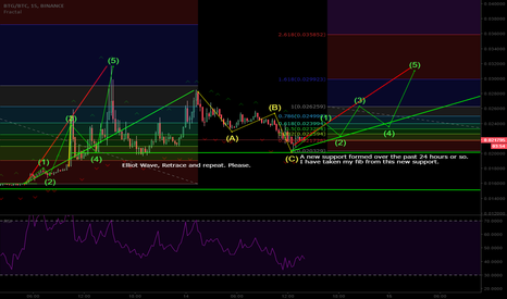 BTGBTC: BTGBTC Possible reversal and new Elliot Wave Sequence