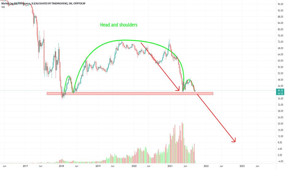 bitcoin dominance del bitcoin del bitcoin del mercato delle monete
