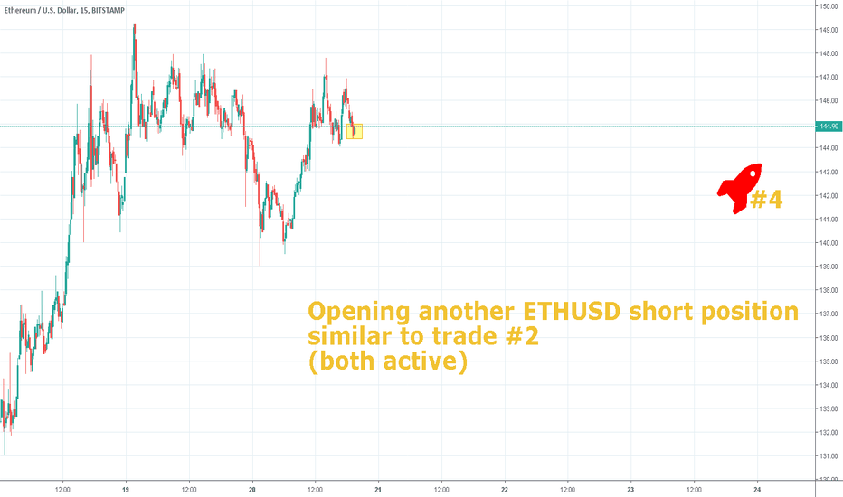 ETHUSD: GettingAnotherMillion - Trade #4 - Sell ETHUSD