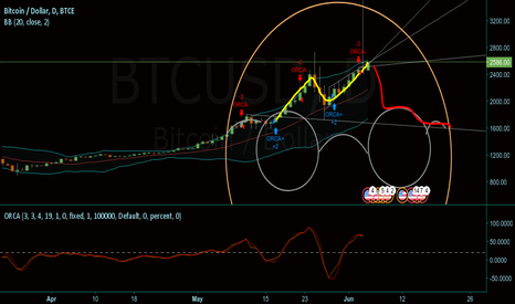 BTCUSD: Bear-ry Potter Pattern