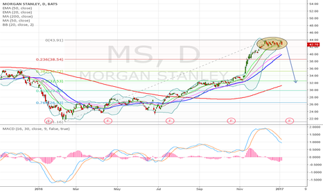 MS: Morgan Stanley Bearish cypher pattern