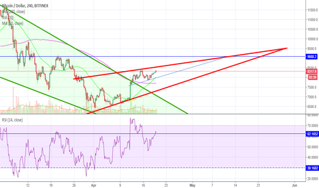 BTCUSD: Bitcoin Could Reverse Exuberant Ripple And Stellar Gains
