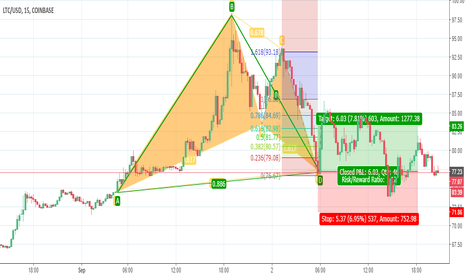 LTCUSD: LTCUSD and Bullish Bat and Past Discussion