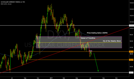 DXY: DOLLAR INDEX (DXY) FURTHER DOWN MOVEMENT EXPECTED
