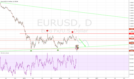 EURUSD: EURUSD - Just Go Down