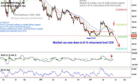 BLUEDART:  BlueDart:4220 can come down to 62 % retracement level 3250