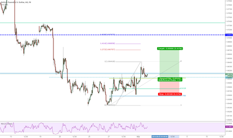 GBPUSD: Possible enter on GBPUSD on 1H chart (Cypher pattern Daily)