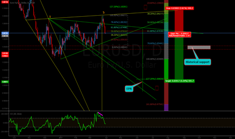 EURUSD: Another theorie..Wolfe wave