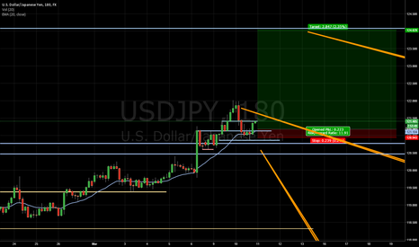 USDJPY: UJ Retains bullish structure