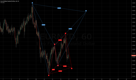 EURNZD: possible bearish bat or bullish cypher