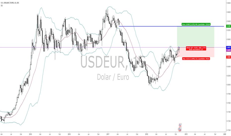 USDEUR: DOLAR X EURO