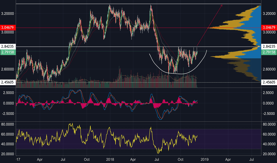 XCUUSD: Copper has a chance to break out big very soon