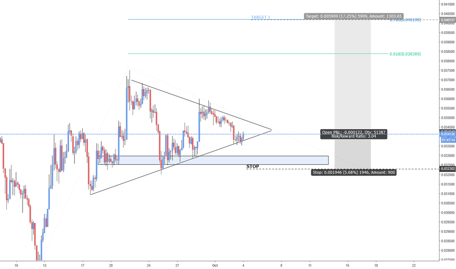 ETHBTC: ETHBTC / 4h / new bullish wave.