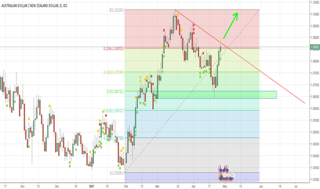 AUDNZD: A Breakout Possibilities On AUD/NZD