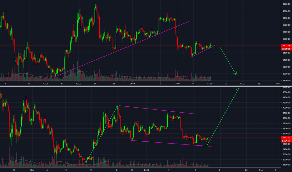 BTCUSD: 2 setups are currently in the making