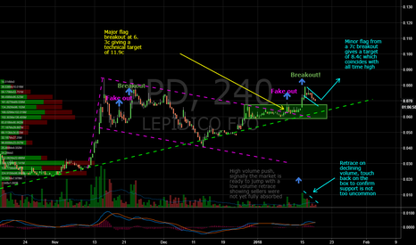 LPD: Lepedico Bullish Continuation