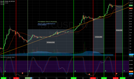BTCUSD: Longterm Accelerating Trends (fixed)