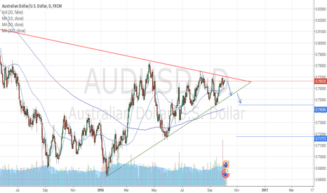 AUDUSD: AUD/USD Short opportunity?