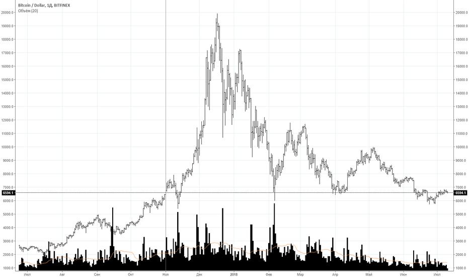 BTCUSD: BTC | мыльный пузырь 21 века
