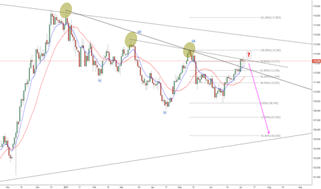 USDJPY: USD/JPY End of Bullish Trend ?