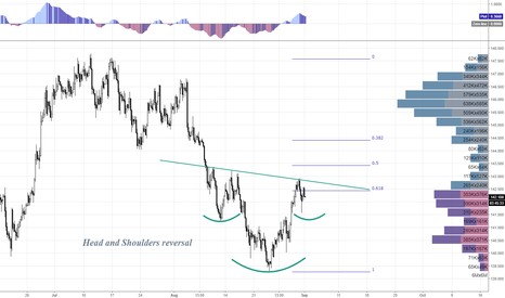 GBPJPY: GBPJPY Long Potential H&S pattern forming
