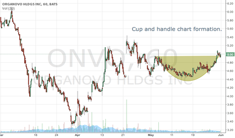 ONVO: Cup and handle chart formation: ONVO