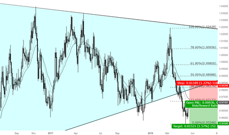 AUDCAD: A great opportunity for Shorting AUDCAD