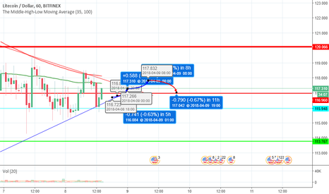 LTCUSD: Mid-Day litecoin analysis