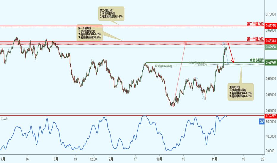 NZDUSD: NZDUSD 纽元兑美元(3小时图)-接近阻力位,下跌!