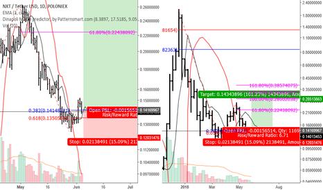 NXTUSDT: NXTUSDT SG Buy Week
